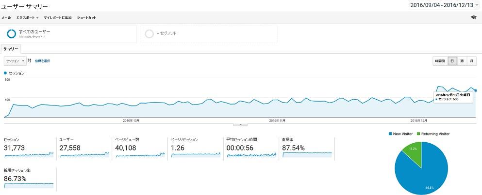 1年ブログのアクセス数